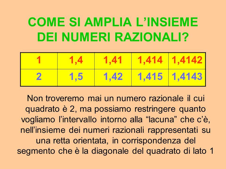 COME SI AMPLIA L'INSIEME DEI NUMERI RAZIONALI? 11,41,411,4141,4142 21,51,421,4151,4143 Il quadrato dei numeri in rosso è minore di 2, quello dei numer