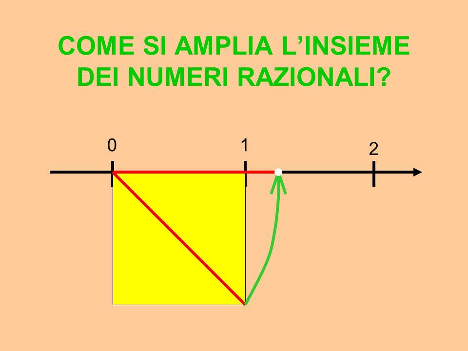 COME SI AMPLIA L'INSIEME DEI NUMERI RAZIONALI? 11,41,411,4141,4142 21,51,421,4151,4143 Non troveremo mai un numero razionale il cui quadrato è 2, ma p