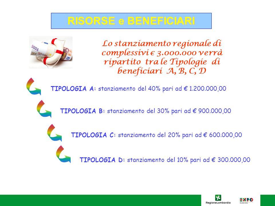 RISORSE e BENEFICIARI Lo stanziamento regionale di complessivi € 3.000.000 verrà ripartito tra le Tipologie di beneficiari A, B, C, D TIPOLOGIA A: stanziamento del 40% pari ad € 1.200.000,00 TIPOLOGIA B: stanziamento del 30% pari ad € 900.000,00 TIPOLOGIA C: stanziamento del 20% pari ad € 600.000,00 TIPOLOGIA D: stanziamento del 10% pari ad € 300.000,00