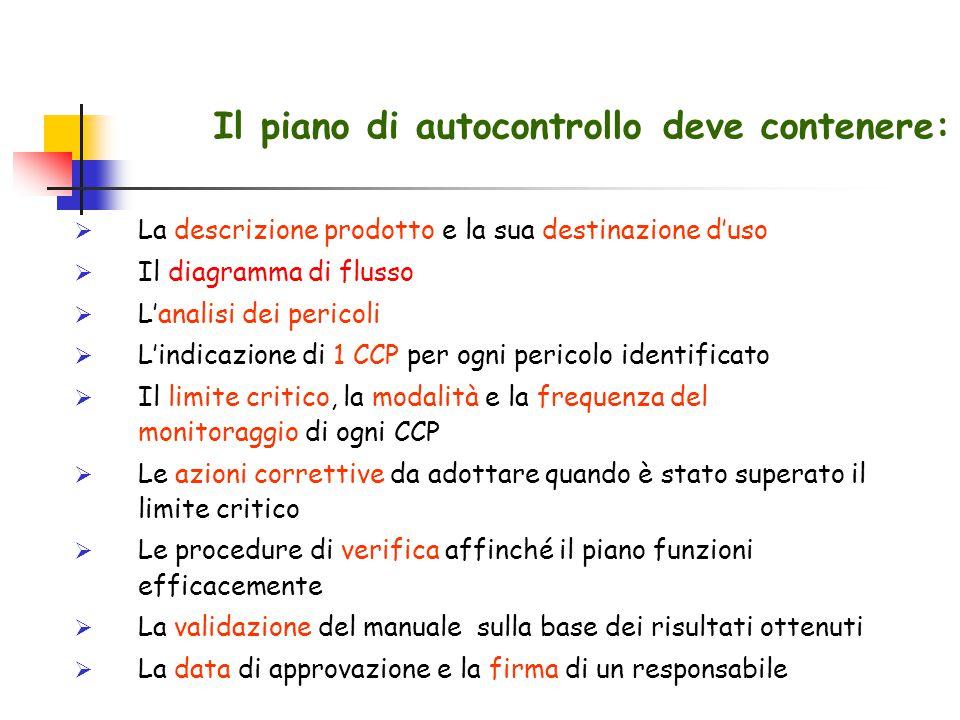 Il piano di autocontrollo deve contenere:  La descrizione prodotto e la sua destinazione d'uso  Il diagramma di flusso  L'analisi dei pericoli  L'