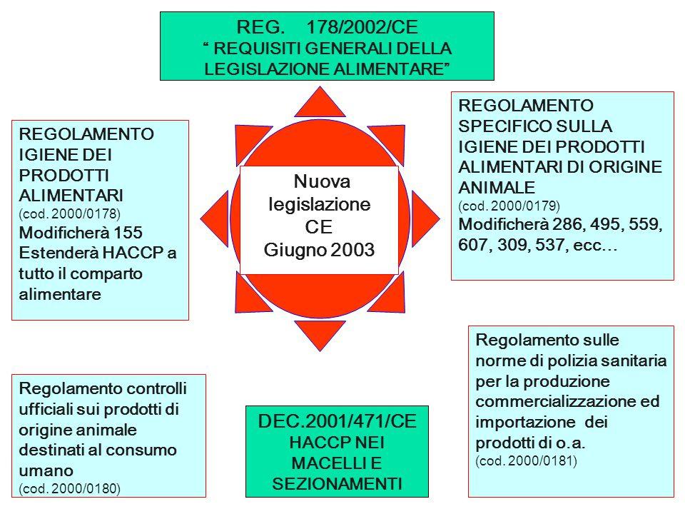 REGOLAMENTO IGIENE DEI PRODOTTI ALIMENTARI (cod. 2000/0178) Modificherà 155 Estenderà HACCP a tutto il comparto alimentare REGOLAMENTO SPECIFICO SULLA
