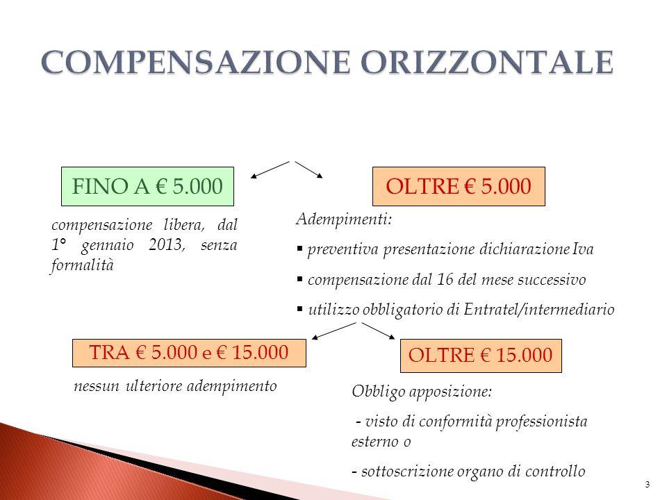 3 FINO A € 5.000OLTRE € 5.000 compensazione libera, dal 1° gennaio 2013, senza formalità Adempimenti:  preventiva presentazione dichiarazione Iva  c