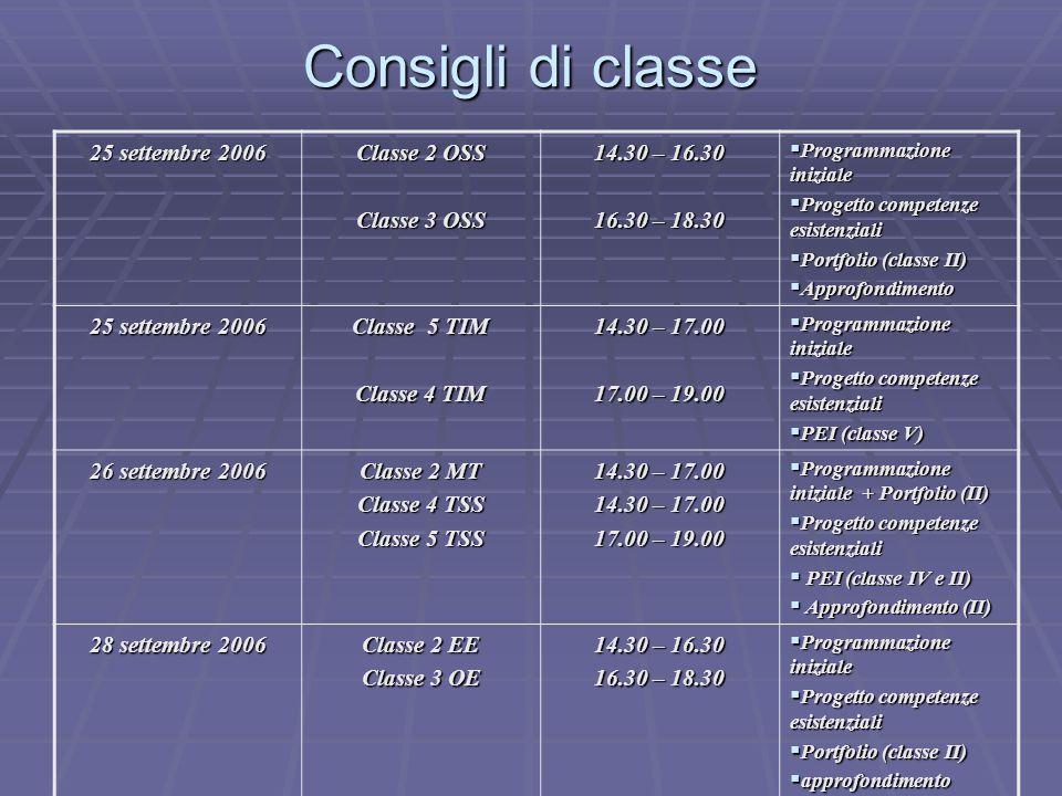 Consigli di classe 25 settembre 2006 Classe 2 OSS Classe 3 OSS 14.30 – 16.30 16.30 – 18.30  Programmazione iniziale  Progetto competenze esistenziali  Portfolio (classe II)  Approfondimento 25 settembre 2006 Classe 5 TIM Classe 4 TIM 14.30 – 17.00 17.00 – 19.00  Programmazione iniziale  Progetto competenze esistenziali  PEI (classe V) 26 settembre 2006 Classe 2 MT Classe 4 TSS Classe 5 TSS 14.30 – 17.00 17.00 – 19.00  Programmazione iniziale + Portfolio (II)  Progetto competenze esistenziali  PEI (classe IV e II)  Approfondimento (II) 28 settembre 2006 Classe 2 EE Classe 3 OE 14.30 – 16.30 16.30 – 18.30  Programmazione iniziale  Progetto competenze esistenziali  Portfolio (classe II)  approfondimento