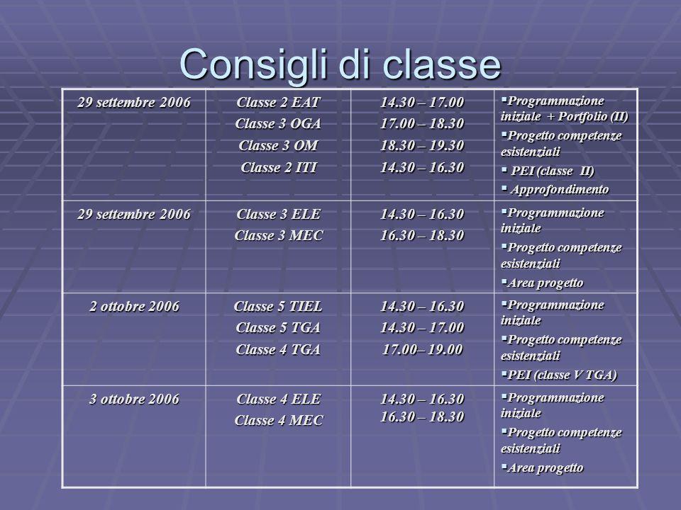 Consigli di classe 29 settembre 2006 Classe 2 EAT Classe 3 OGA Classe 3 OM Classe 2 ITI 14.30 – 17.00 17.00 – 18.30 18.30 – 19.30 14.30 – 16.30  Programmazione iniziale + Portfolio (II)  Progetto competenze esistenziali  PEI (classe II)  Approfondimento 29 settembre 2006 Classe 3 ELE Classe 3 MEC 14.30 – 16.30 16.30 – 18.30  Programmazione iniziale  Progetto competenze esistenziali  Area progetto 2 ottobre 2006 Classe 5 TIEL Classe 5 TGA Classe 4 TGA 14.30 – 16.30 14.30 – 17.00 17.00– 19.00  Programmazione iniziale  Progetto competenze esistenziali  PEI (classe V TGA) 3 ottobre 2006 Classe 4 ELE Classe 4 MEC 14.30 – 16.30 16.30 – 18.30  Programmazione iniziale  Progetto competenze esistenziali  Area progetto