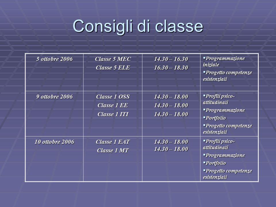 Scrutini 2° quadrimestre Classe 3 OSS Classe 3 O E 14.30 – 16.30 16.30 – 18.30 5 giugno 2007 Classe 3 OGA Classe 3 OM 14.30 – 16.30 16.30 – 18.30 6 giugno 2007 Classe 5 TGA Classe 5 TIM Classe 5 TSS Classe 5 TIEL Classe 5 ELE Classe 5 MEC 08.00 - 10.00 10.00 – 11.00 11.30 – 13.30 13.30 – 15.30 15.30 – 17.30 17.30 – 19.30 11 giugno 2007 Classe 4 MEC Classe 3 MEC Classe 3 ELE Classe 4 ELE Classe 4 TSS 08.00 - 09.30 09.30 – 11.00 11.00 – 13.00 14.00 – 16.00 16.00 – 18.00 12 giugno 2007