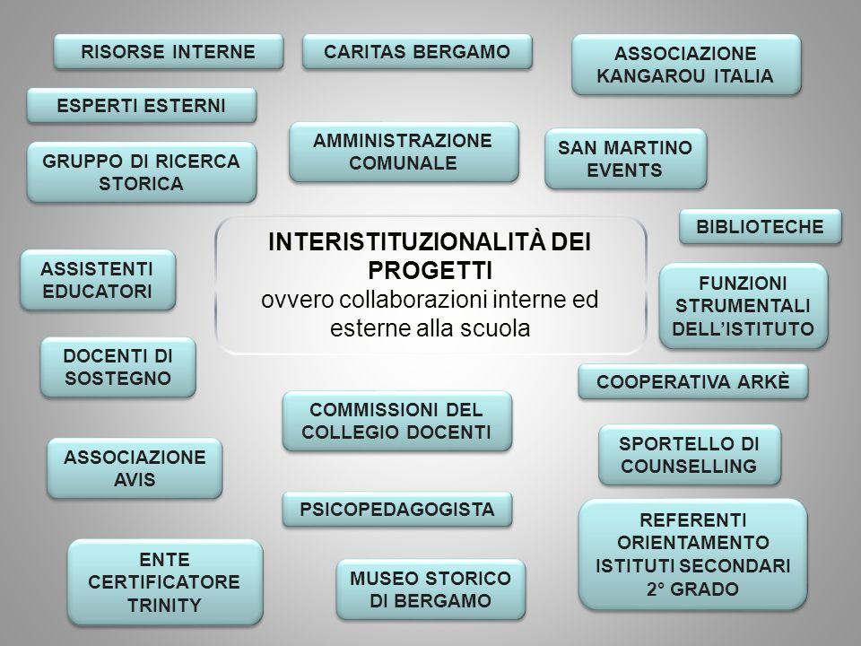 INTERISTITUZIONALITÀ DEI PROGETTI ovvero collaborazioni interne ed esterne alla scuola RISORSE INTERNE CARITAS BERGAMO ASSOCIAZIONE KANGAROU ITALIA ES