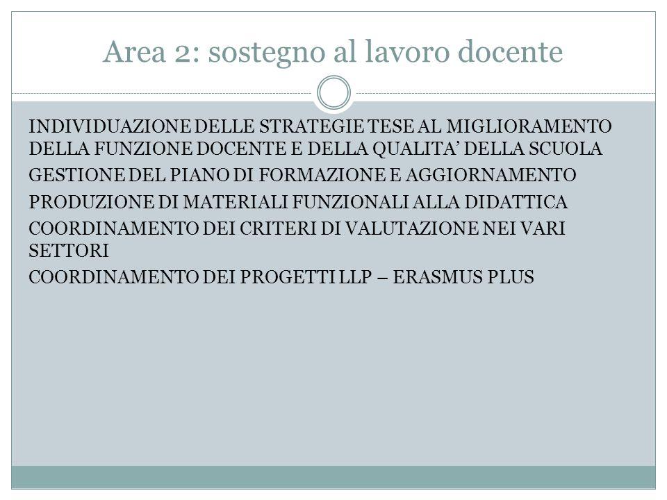 Area 2: sostegno al lavoro docente INDIVIDUAZIONE DELLE STRATEGIE TESE AL MIGLIORAMENTO DELLA FUNZIONE DOCENTE E DELLA QUALITA' DELLA SCUOLA GESTIONE DEL PIANO DI FORMAZIONE E AGGIORNAMENTO PRODUZIONE DI MATERIALI FUNZIONALI ALLA DIDATTICA COORDINAMENTO DEI CRITERI DI VALUTAZIONE NEI VARI SETTORI COORDINAMENTO DEI PROGETTI LLP – ERASMUS PLUS