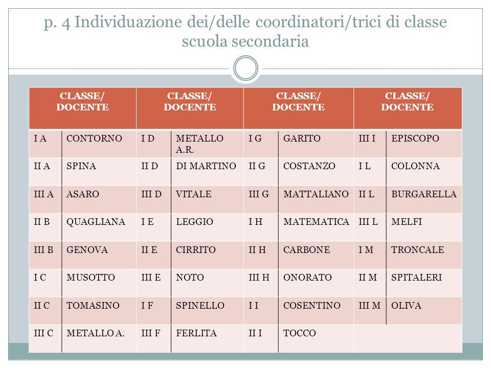 p. 4 Individuazione dei/delle coordinatori/trici di classe scuola secondaria CLASSE/ DOCENTE CLASSE/ DOCENTE CLASSE/ DOCENTE CLASSE/ DOCENTE I ACONTOR