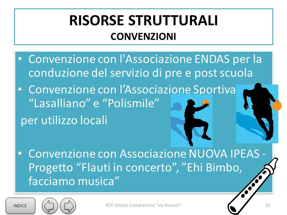 RISORSE STRUTTURALI CONVENZIONI Convenzione con l'Associazione ENDAS per la conduzione del servizio di pre e post scuola Convenzione con l'Associazion
