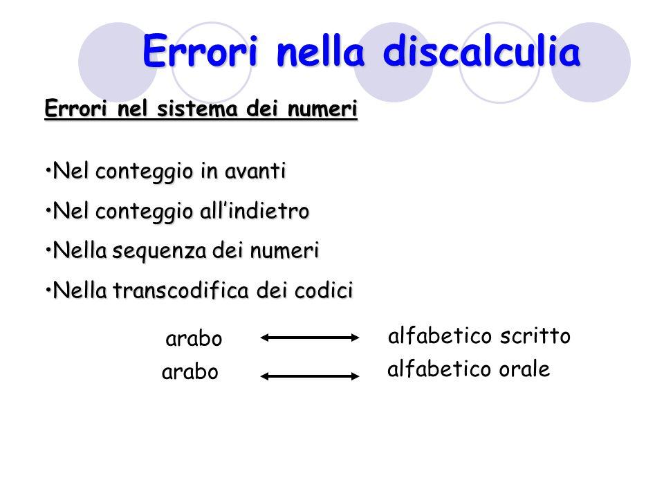 Errori nella discalculia Errori nel sistema dei numeri Nel conteggio in avantiNel conteggio in avanti Nel conteggio all'indietroNel conteggio all'indi
