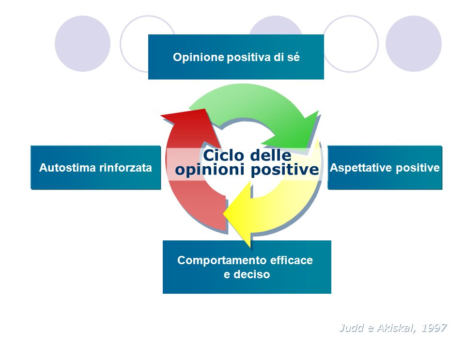 Autostima rinforzataAspettative positive Comportamento efficace e deciso Opinione positiva di sé Judd e Akiskal, 1997 Ciclo delle opinioni positive