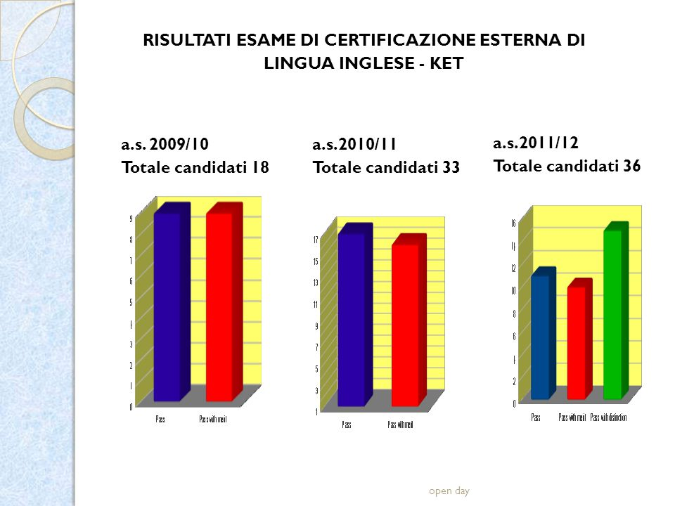 open day a.s.2010/11 Totale candidati 33 RISULTATI ESAME DI CERTIFICAZIONE ESTERNA DI LINGUA INGLESE - KET a.s.