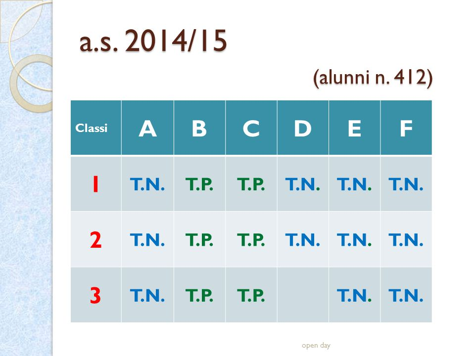 a.s. 2014/15 (alunni n. 412) Classi ABCDEF 1 T.N.T.P. T.N. 2 T.P. T.N. 3 T.P. T.N. open day