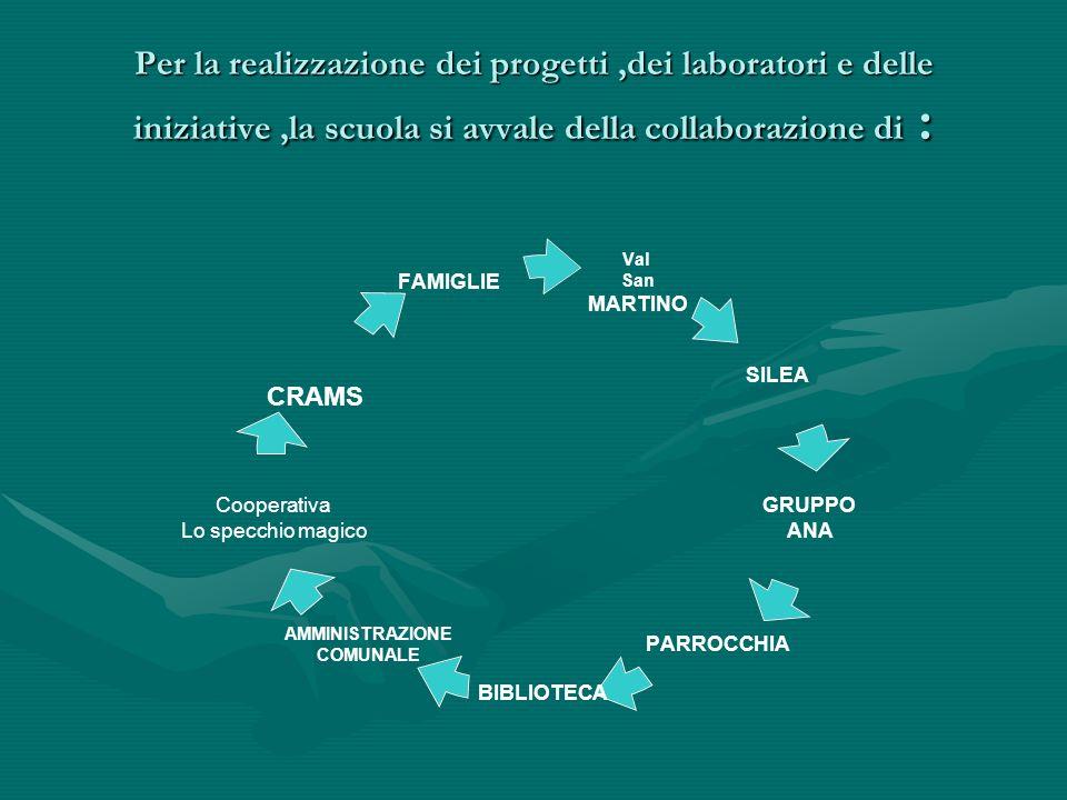 Per la realizzazione dei progetti,dei laboratori e delle iniziative,la scuola si avvale della collaborazione di : Val San MARTINO SILEA GRUPPO ANA PARROCCHIA BIBLIOTECA AMMINISTRAZIONE COMUNALE Cooperativa Lo specchio magico FAMIGLIE CRAMS