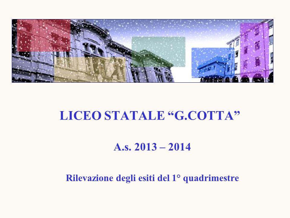 LICEO STATALE G.COTTA A.s. 2013 – 2014 Rilevazione degli esiti del 1° quadrimestre