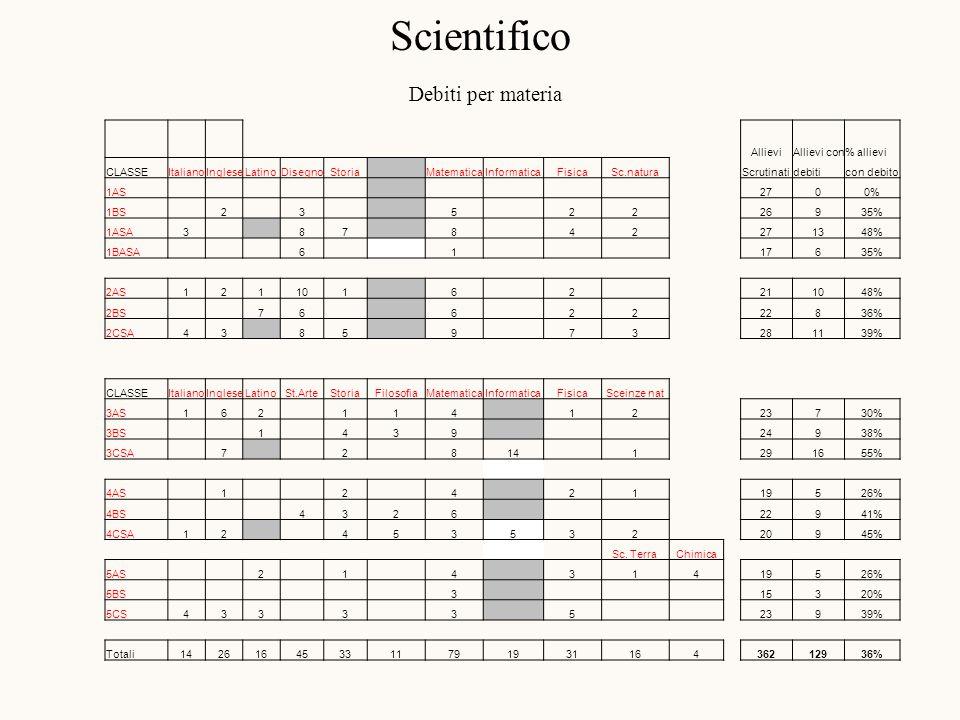 Scientifico Debiti per materia AllieviAllievi con% allievi CLASSEItalianoIngleseLatinoDisegnoStoria MatematicaInformaticaFisicaSc.natura Scrutinatidebiticon debito 1AS 2700% 1BS 2 3 5 22 26935% 1ASA3 87 8 42 271348% 1BASA 6 1 17635% 2AS121101 6 2 211048% 2BS 76 6 22 22836% 2CSA43 85 9 73 281139% CLASSEItalianoIngleseLatinoSt.ArteStoriaFilosofiaMatematicaInformaticaFisicaSceinze nat 3AS162 114 12 23730% 3BS 1 439 24938% 3CSA 7 2 814 1 291655% 4AS 1 2 4 2119526% 4BS 4326 22941% 4CSA12 45353220945% Sc.