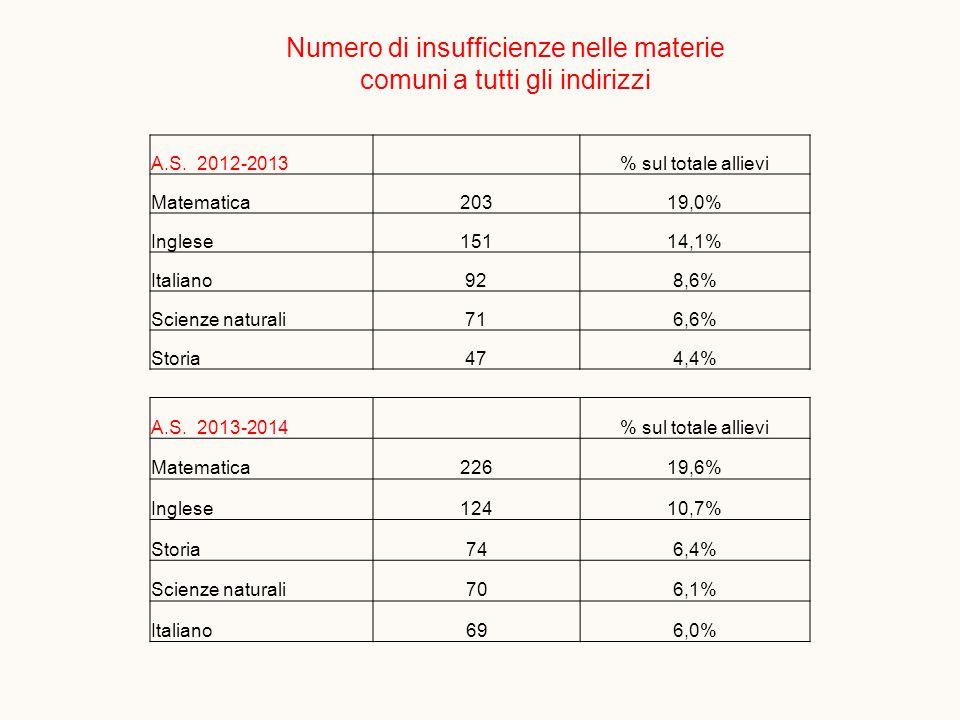 Numero di insufficienze nelle materie comuni a tutti gli indirizzi A.S.