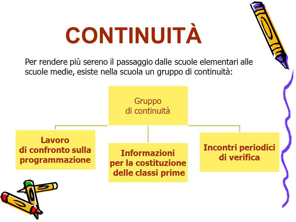 CONTINUITÀ Gruppo di continuità Lavoro di confronto sulla programmazione Informazioni per la costituzione delle classi prime Incontri periodici di ver