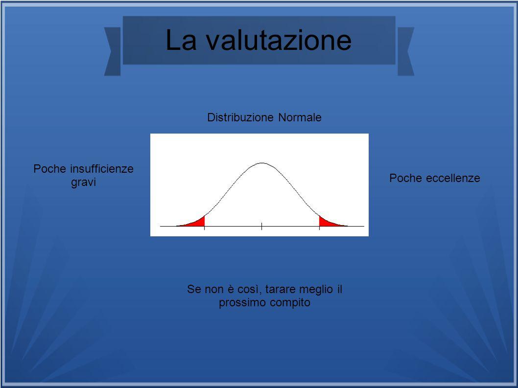 La valutazione Distribuzione Normale Poche insufficienze gravi Poche eccellenze Se non è così, tarare meglio il prossimo compito