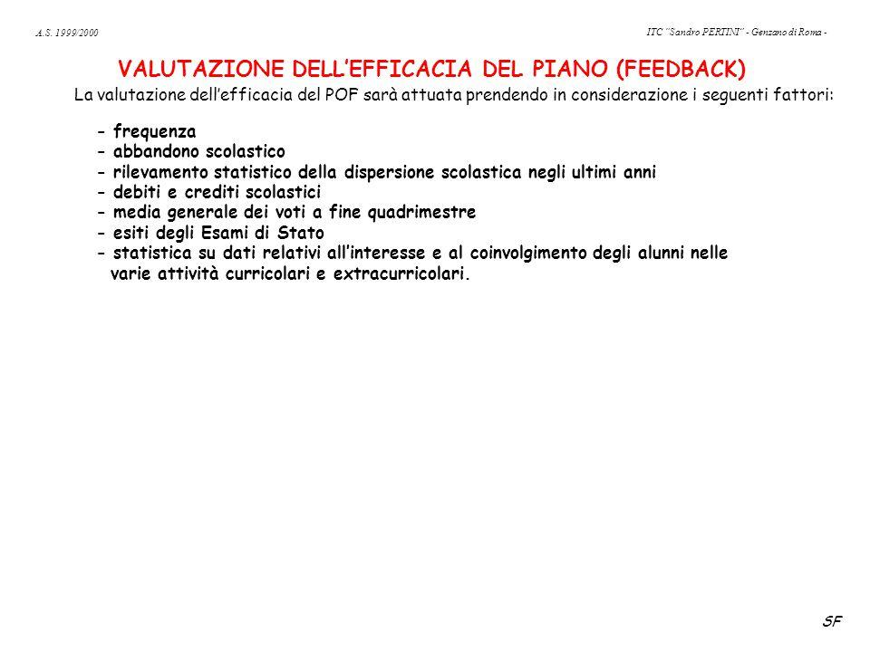 VALUTAZIONE DELL'EFFICACIA DEL PIANO (FEEDBACK) La valutazione dell'efficacia del POF sarà attuata prendendo in considerazione i seguenti fattori: - f