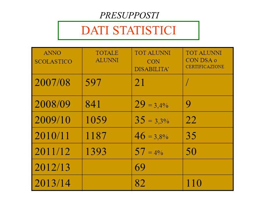 DATI STATISTICI Slide 2.a PRESUPPOSTI ANNO SCOLASTICO TOTALE ALUNNI TOT ALUNNI CON DISABILITA' TOT ALUNNI CON DSA o CERTIFICAZIONE 2007/0859721/ 2008/0984129 = 3,4% 9 2009/10105935 = 3,3% 22 2010/11118746 = 3,8% 35 2011/12139357 = 4% 50 2012/1369 2013/1482110