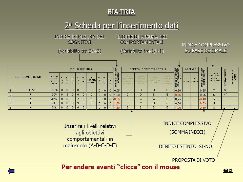 BIA-TRIA 2a 2a 2a 2a Scheda per l'inserimento dati Inserire i livelli relativi agli obiettivi comportamentali in maiuscolo (A-B-C-D-E (A-B-C-D-E) INDICE DI MISURA DEI COGNITIVI (Variabilità tra-2/+2) INDICE DI MISURA DEI COMPORTAMENTALI (Variabilità tra-1/+1) INDICE COMPLESSIVO (SOMMA INDICI) INDICE COMPLESSIVO SU BASE DECIMALE PROPOSTA DI VOTO DEBITO ESTINTO SI-NO Per andare avanti clicca con il mouse esci