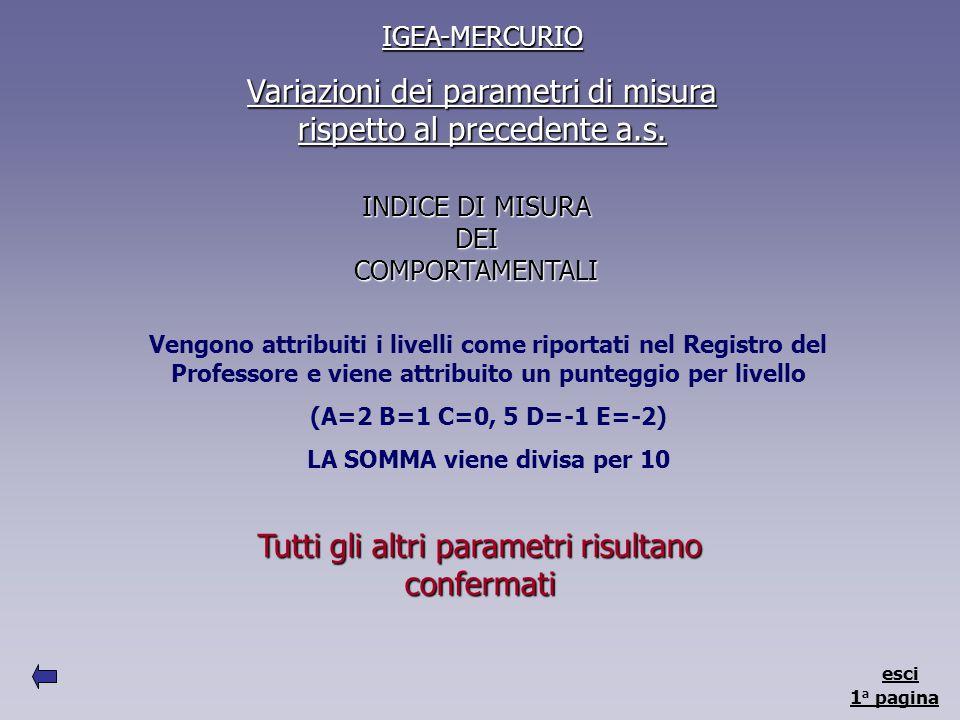 IGEA-MERCURIO Variazioni dei parametri di misura rispetto al precedente a.s.