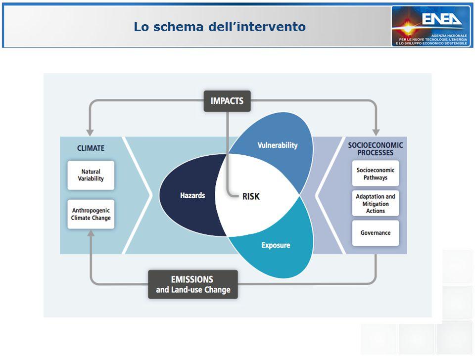 Lo schema dell'intervento