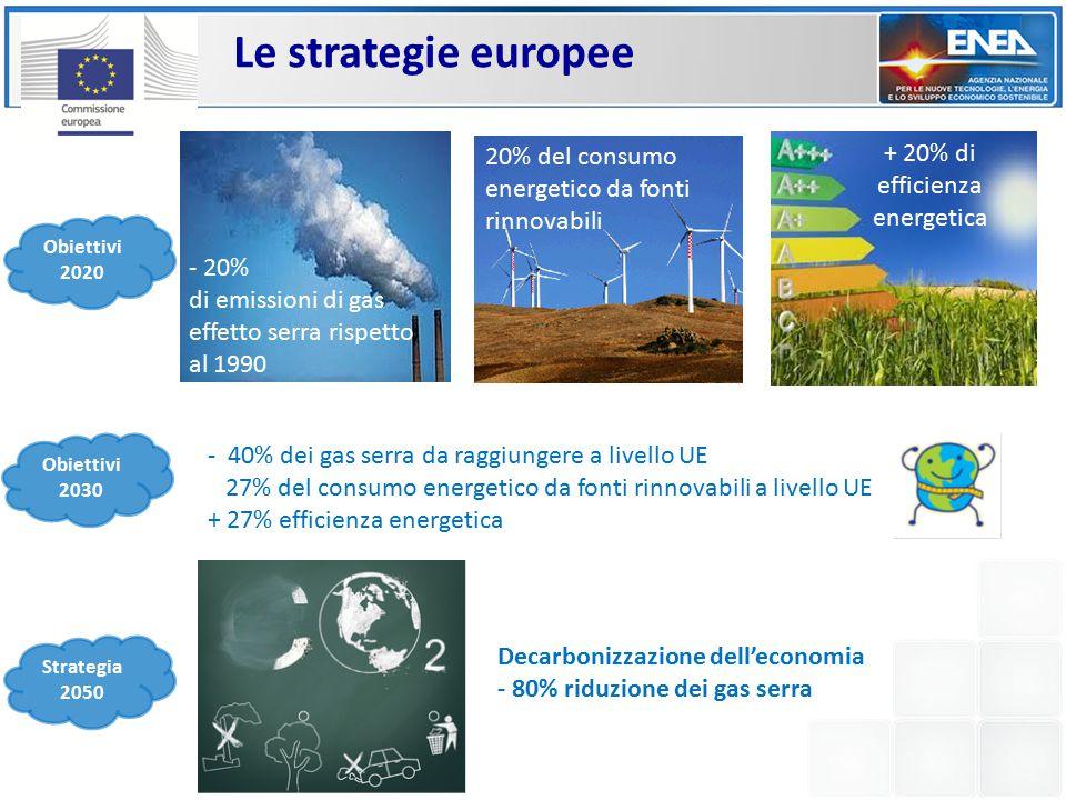 Le strategie europee Decarbonizzazione dell'economia - 80% riduzione dei gas serra - 40% dei gas serra da raggiungere a livello UE 27% del consumo energetico da fonti rinnovabili a livello UE + 27% efficienza energetica 20% del consumo energetico da fonti rinnovabili - 20% di emissioni di gas effetto serra rispetto al 1990 + 20% di efficienza energetica Obiettivi 2020 Obiettivi 2030 Strategia 2050