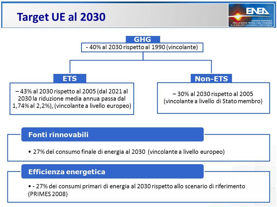 Target UE al 2030 27% del consumo finale di energia al 2030 (vincolante a livello europeo) Fonti rinnovabili - 27% dei consumi primari di energia al 2030 rispetto allo scenario di riferimento (PRIMES 2008) Efficienza energetica GHG - 40% al 2030 rispetto al 1990 (vincolante) ETS – 43% al 2030 rispetto al 2005 (dal 2021 al 2030 la riduzione media annua passa dal 1,74% al 2,2%), (vincolante a livello europeo) Non-ETS – 30% al 2030 rispetto al 2005 (vincolante a livello di Stato membro)