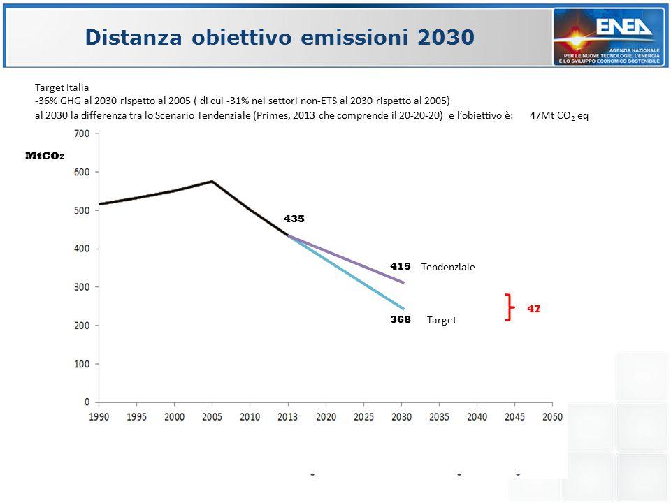 368 MtCO 2 Target Italia -36% GHG al 2030 rispetto al 2005 ( di cui -31% nei settori non-ETS al 2030 rispetto al 2005) al 2030 la differenza tra lo Scenario Tendenziale (Primes, 2013 che comprende il 20-20-20) e l'obiettivo è:47Mt CO 2 eq 415 435 47 Distanza obiettivo emissioni 2030 Tendenziale Target