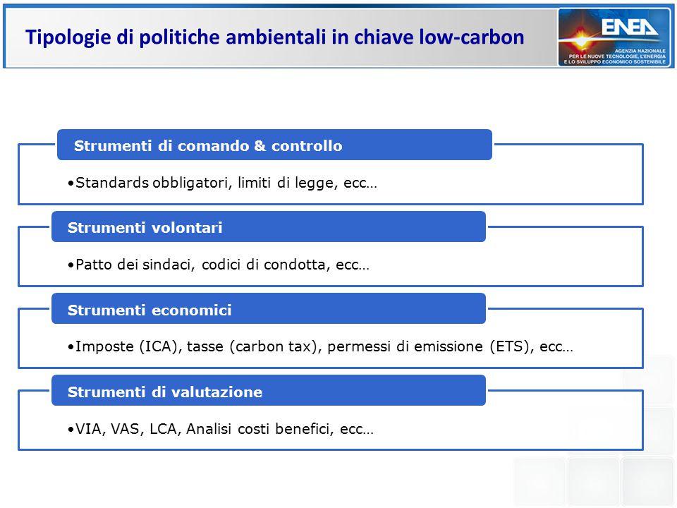 Tipologie di politiche ambientali in chiave low-carbon Standards obbligatori, limiti di legge, ecc… Strumenti di comando & controllo Patto dei sindaci, codici di condotta, ecc… Strumenti volontari Imposte (ICA), tasse (carbon tax), permessi di emissione (ETS), ecc… Strumenti economici VIA, VAS, LCA, Analisi costi benefici, ecc… Strumenti di valutazione