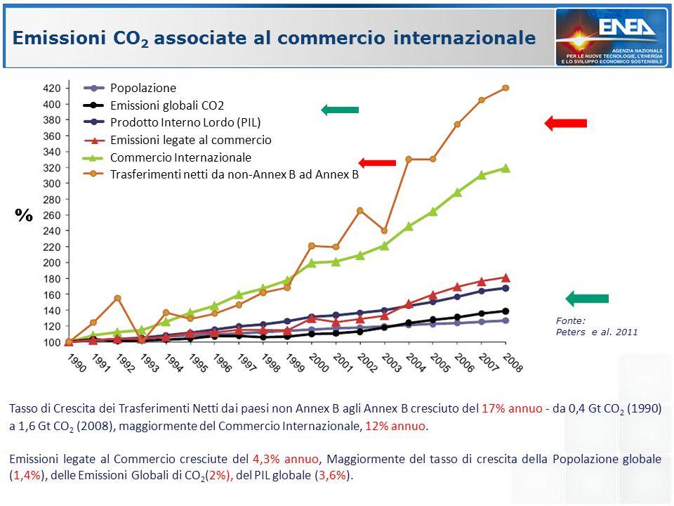 Emissioni CO 2 associate al commercio internazionale Tasso di Crescita dei Trasferimenti Netti dai paesi non Annex B agli Annex B cresciuto del 17% annuo - da 0,4 Gt CO 2 (1990) a 1,6 Gt CO 2 (2008), maggiormente del Commercio Internazionale, 12% annuo.