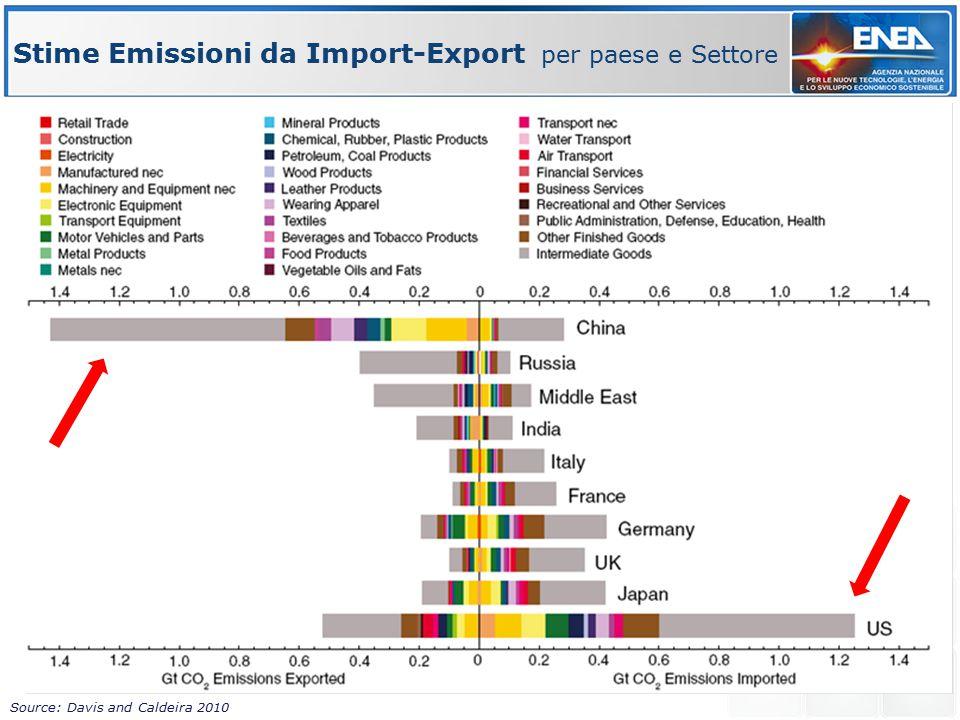 Stime Emissioni da Import-Export per paese e Settore Source: Davis and Caldeira 2010