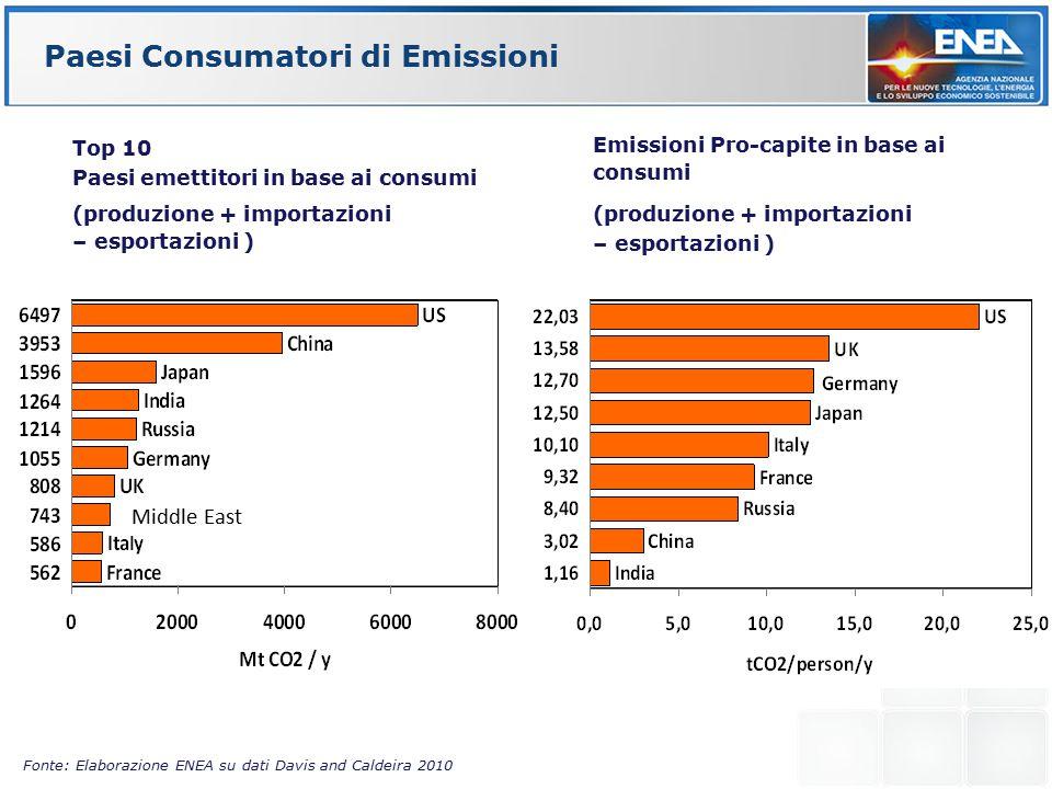 Paesi Consumatori di Emissioni Fonte: Elaborazione ENEA su dati Davis and Caldeira 2010 Top 10 Paesi emettitori in base ai consumi (produzione + importazioni – esportazioni ) Emissioni Pro-capite in base ai consumi (produzione + importazioni – esportazioni ) Middle East