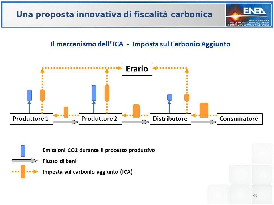 39 Una proposta innovativa di fiscalità carbonica Produttore 1Produttore 2DistributoreConsumatore Erario Emissioni CO2 durante il processo produttivo Flusso di beni Imposta sul carbonio aggiunto (ICA) Il meccanismo dell' ICA - Imposta sul Carbonio Aggiunto