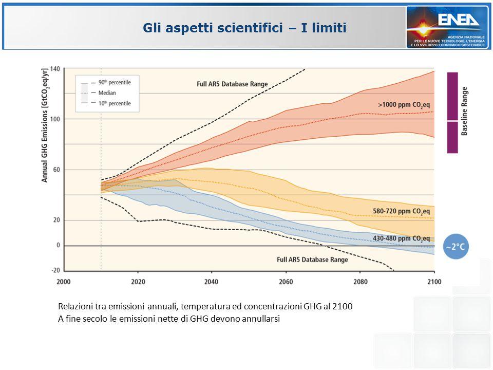 Gli aspetti scientifici – I limiti Relazioni tra emissioni annuali, temperatura ed concentrazioni GHG al 2100 A fine secolo le emissioni nette di GHG devono annullarsi