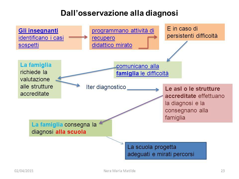 Dall'osservazione alla diagnosi La famiglia richiede la valutazione alle strutture accreditate Gli insegnanti identificano i casi sospetti programmano