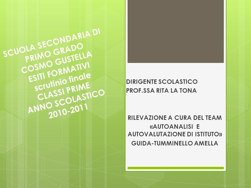 SCUOLA SECONDARIA DI PRIMO GRADO COSMO GUSTELLA ESITI FORMATIVI scrutinio finale CLASSI PRIME ANNO SCOLASTICO 2010-2011 DIRIGENTE SCOLASTICO PROF.SSA
