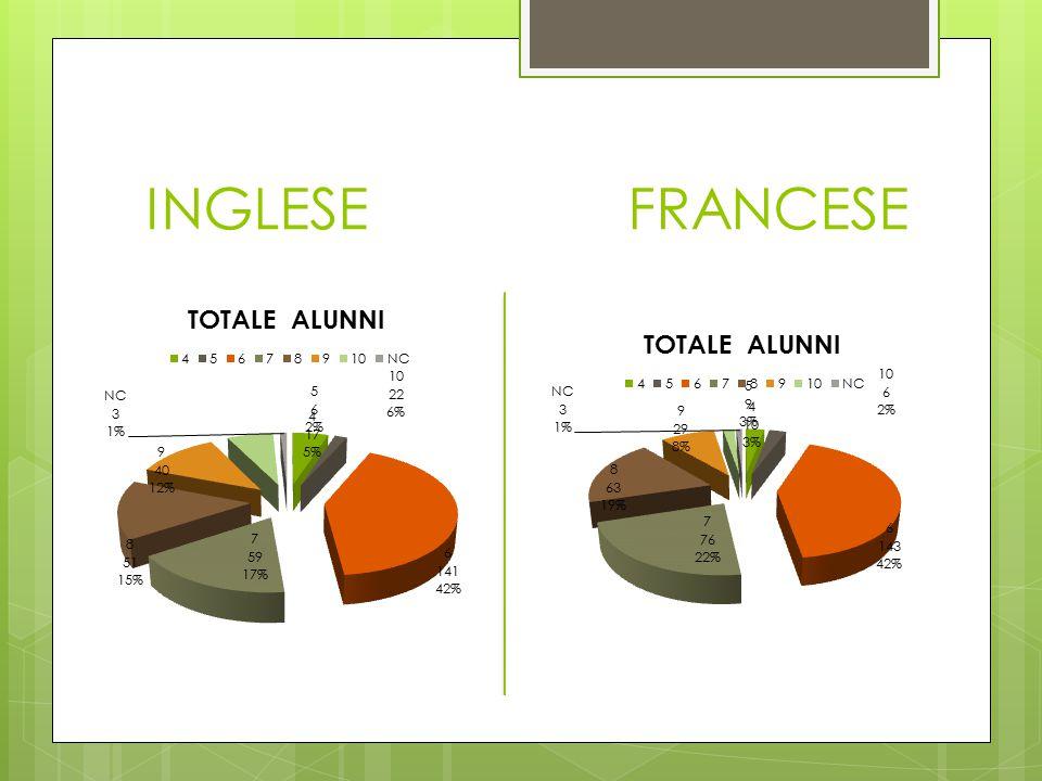INGLESE FRANCESE