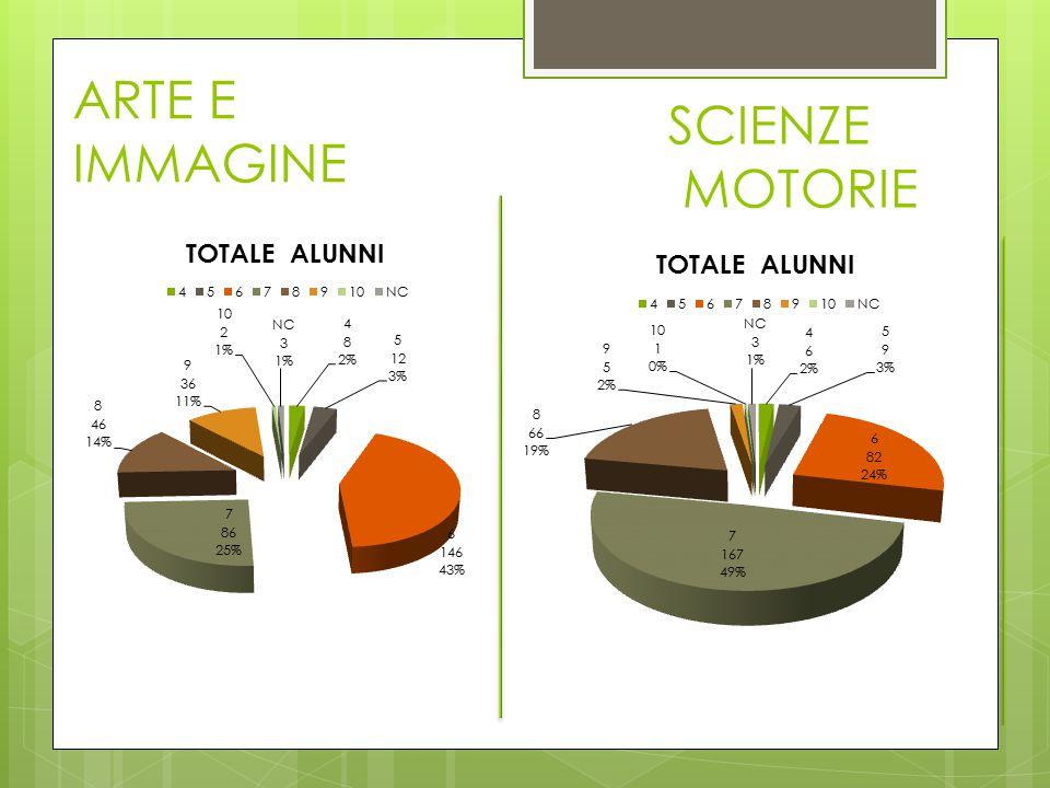 ARTE E IMMAGINE SCIENZE MOTORIE