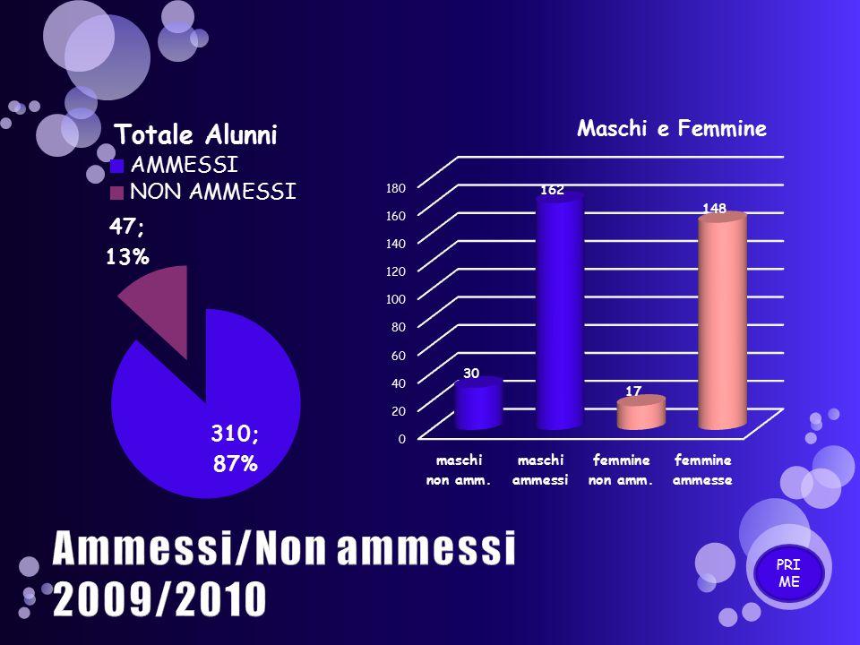 Ammessi/Non ammessi 2009/2010 PRI ME
