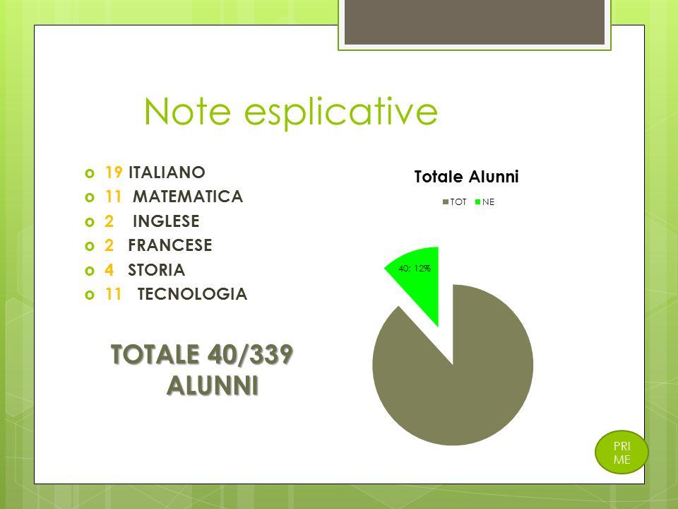 Note esplicative  19 ITALIANO  11 MATEMATICA  2 INGLESE  2 FRANCESE  4 STORIA  11 TECNOLOGIA TOTALE 40/339 ALUNNI PRI ME