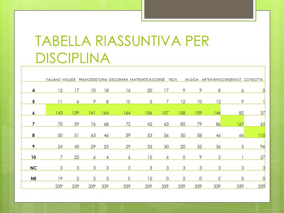 TABELLA RIASSUNTIVA PER DISCIPLINA ITALIANOINGLESEFRANCESESTORIAGEOGRAFIAMATEMATICASCIENZETECN.MUSICAARTE E IMMSCIENZE MOT.CONDOTTA 4 1217101816201799