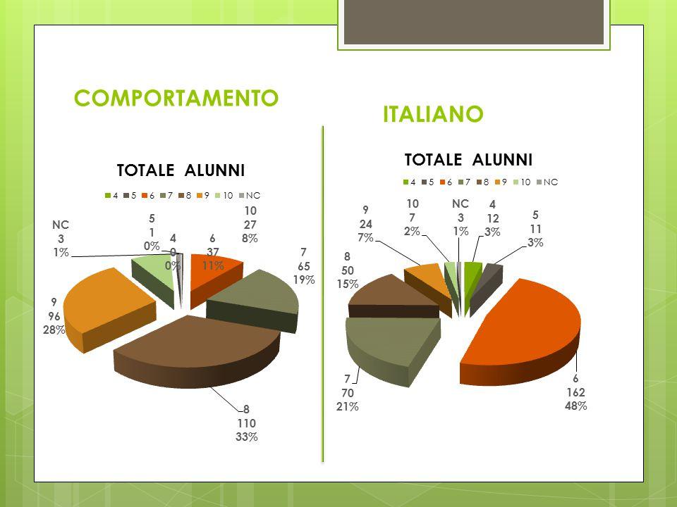 COMPORTAMENTO ITALIANO