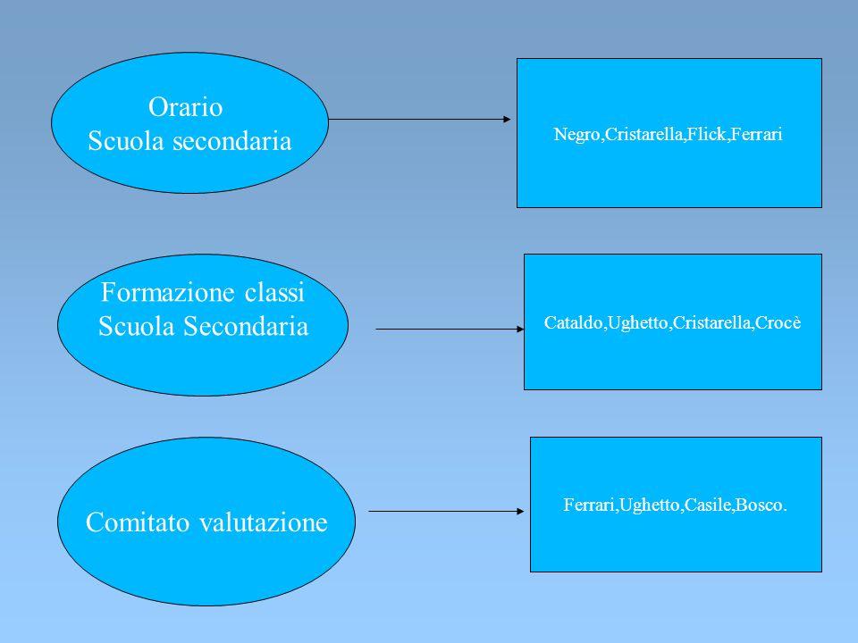 Commissioni anno scolastico 2014-15 Inclusione Ughetto Remo Insegnanti di sostegno Orientamento (secondaria) F.S.,coordinatori cl.terze Tutor docenti
