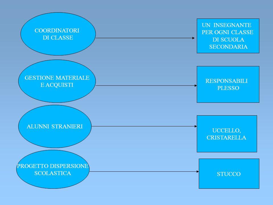 """RAPPORTI CON """"La Piazzetta"""" Rapporti Con associazioni doposcuola Rapporti con Associazione Age REDAZIONE SITO Borasi Cataldo Gioana,Bosco Levato,Bacci"""