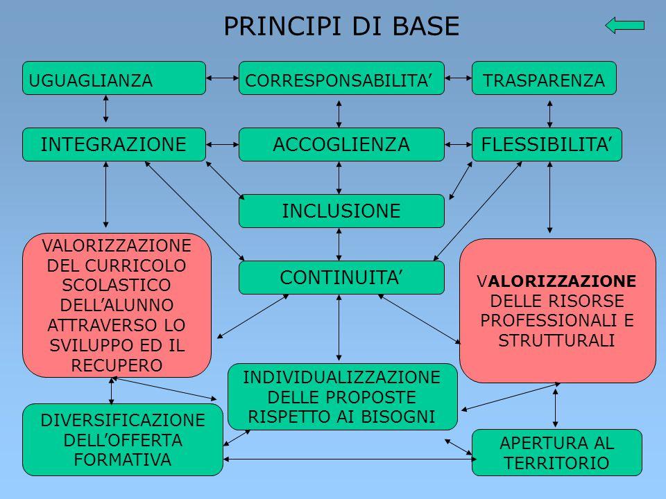 LABORATORIO INFORMATICA P.A.S.