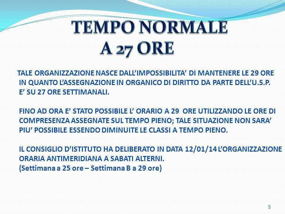 6 LE 40 ORE PREVEDONO:  TEMPI PIU' DISTESI D'APPRENDIMENTO  SVILUPPO, APPROFONDIMENTO ED ESERCITAZIONE DEI CONTENUTI  RICORSO PIU' FREQUENTE AD ATTIVITA' LABORATORIALI LEGATE ALL'APPRENDIMENTO DELLE SINGOLE DISCIPLINE  SVILUPPO MAGGIORE DELLA RELAZIONALITA'/SOCIALITA' LEGATE AL MAGGIOR TEMPO SCOLASTICO (MENSA ED INTERSCUOLA)