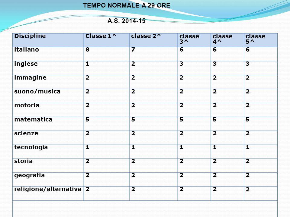 TEMPO NORMALE A 29 ORE A.S. 2014-15 DisciplineClasse 1^classe 2^ classe 3^ classe 4^ classe 5^ italiano87666 inglese12333 immagine22222 suono/musica22